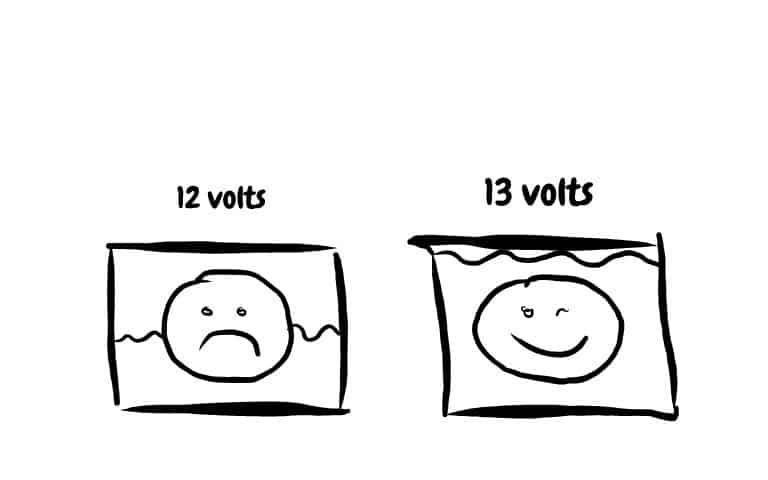 12-volt Battery graphic