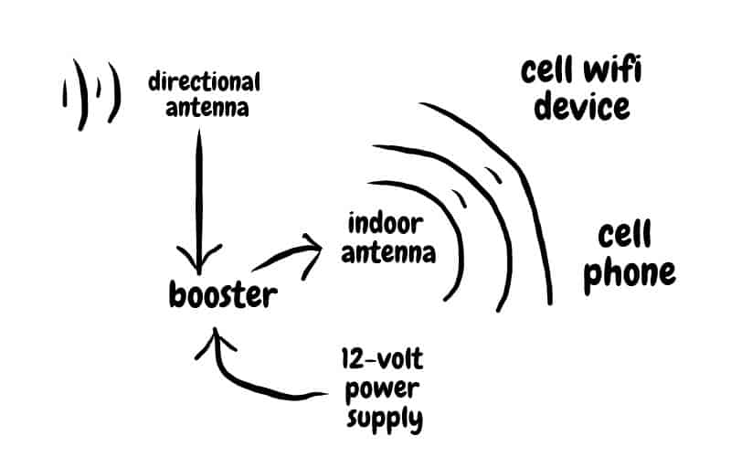 Cell Booster graphic