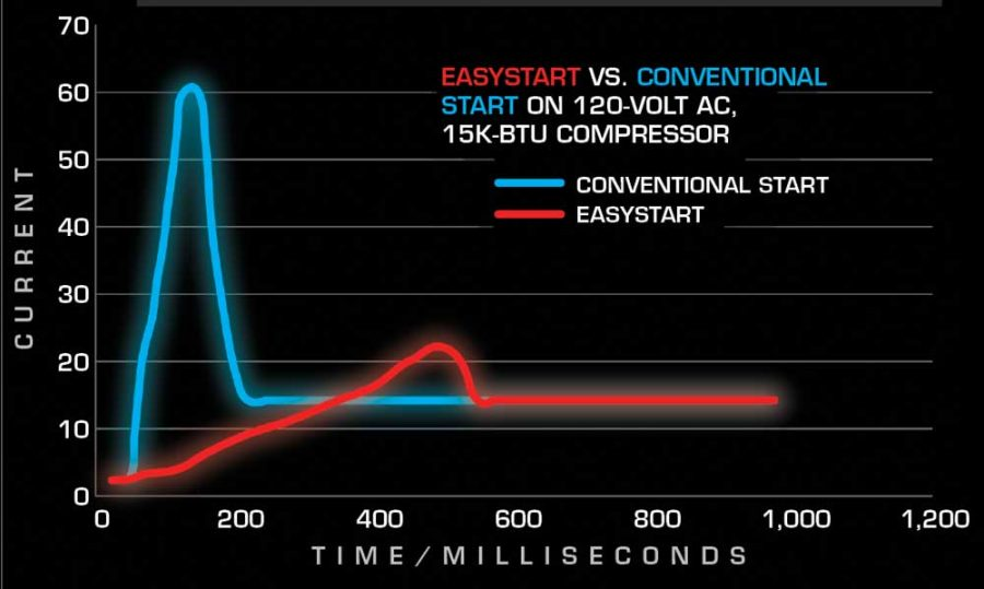 Micro-Air-Current-Graph