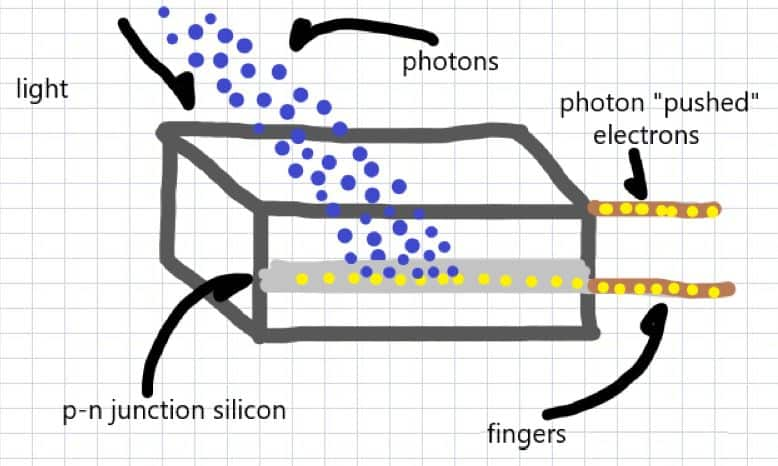 how solar electricity works, photon pushed electrons.
