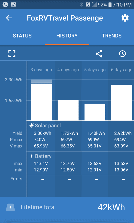 Screen Capture of four days of solar production including two cloudy/rainy days.